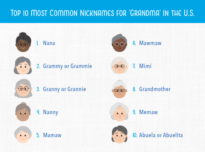 "numbered list showing the top 10 nicknames for ""Grandma"" in the US"