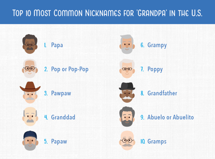 "numbered list showing the top 10 nicknames for ""Grandpa"" in the US"